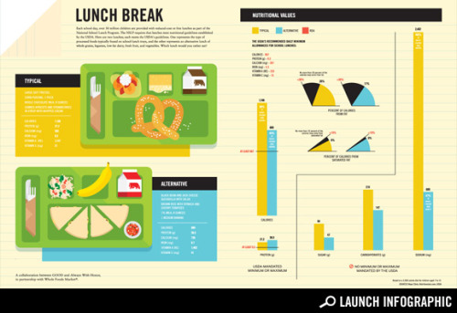 What's in a School Lunch? If the US was serious about ending obesity, Federal policy would be different.