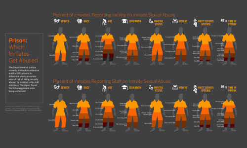 Which Inmates Get Abused In Prison Hat Tip: GOOD