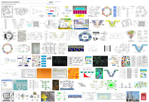 Sexy Image Search of the Day  Mmmmmmmm…engineering process diagrams.
