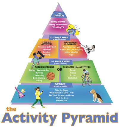 For Your Health: The Activity Pyramid Try new physical activity from each tier of the pyramid as much as possible!