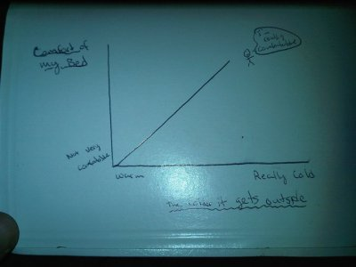 This graph illustrates the comfort of my bed in relation to the coldness of weather outside.
