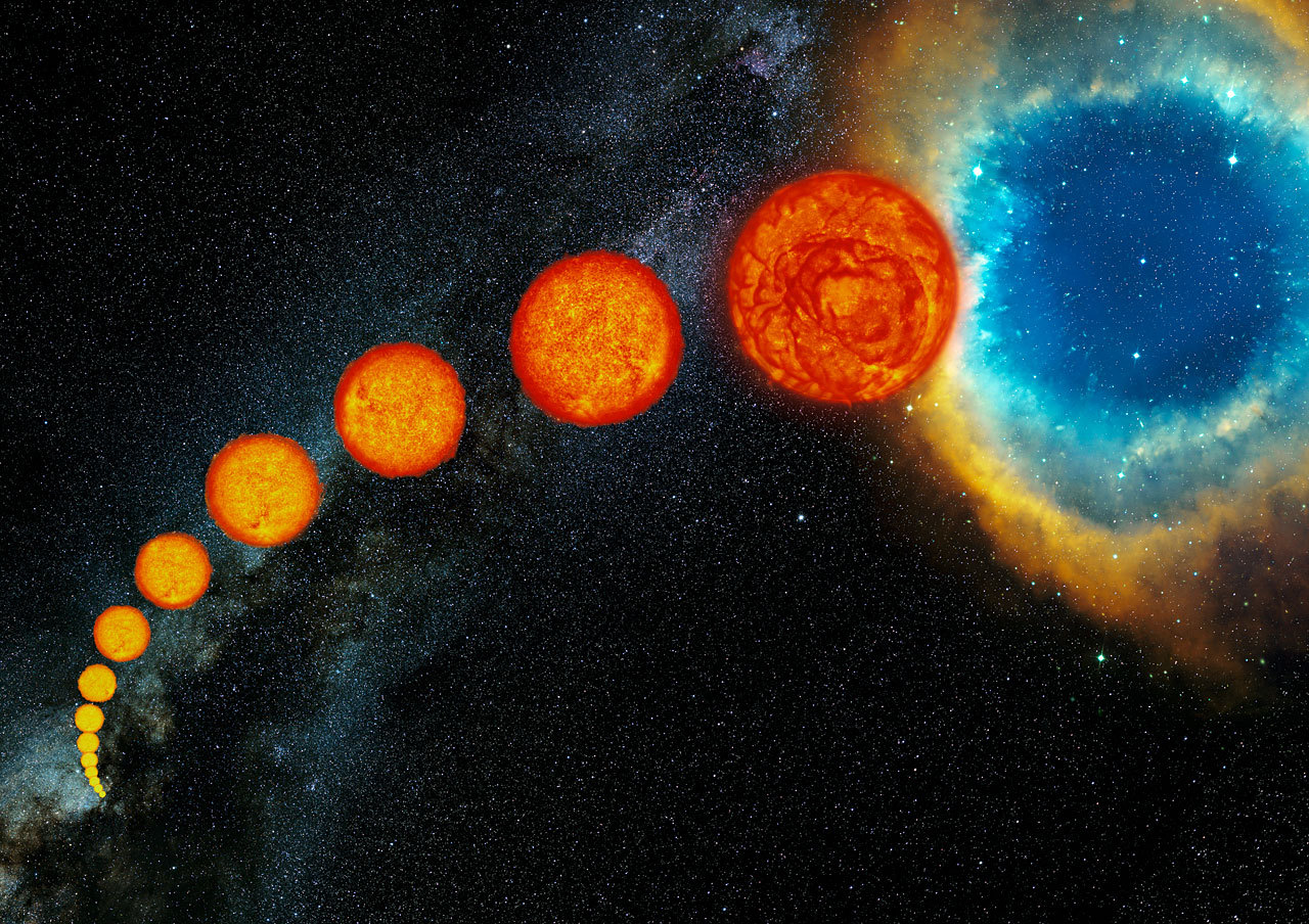 unknownskywalker:  ω Centauri's red giants confirm stellar evolution models A new study, led by Mariela Vieytes from the University of Buenos Aires, demonstrates one of the necessary conditions for predictions of stellar post-main sequence evolution. Astronomers need to establish that stars undergo significant amounts of mass loss (~0.1-0.3 M☉) during their red giant branch evolution. They expected to find confirmation of this by detecting gas congregating in the cores of globular clusters after being shed by stars evolving along the RGB. Yet searches for this gas came up mostly empty. Eventually astronomers realized that gas would be stripped relatively quickly as globular clusters plunged through the galactic plane. But this left them with the need to confirm the prediction in some other manner. One way to do this is to look at the stars themselves. If they show velocities in their photospheres greater than the escape velocity, they will lose mass. Just how much higher will determine the amount of mass lost. By analyzing the Doppler shift of specific absorption lines of several stars in the cluster ω Centauri, the team was able to match the amount of mass being lost to predictions from evolutionary models. From this, the team concluded that their target stars were losing between the rates of mass loss are estimated as a few 10-9 and 10-10 M☉ yr-1. This is in general agreement with the predictions set forth by evolutionary models. Image: As they get older, Sun-like stars become red giants and shed mass. • Source: Universe Today • The paper is available at http://arxiv.org/1011.1260v1.pdf