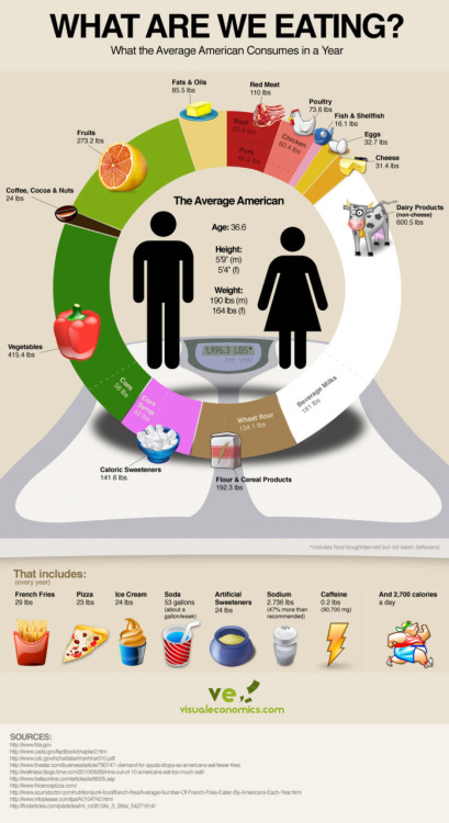 bringtoaboil:  Food Consumption in America [via jayparkinsonmd].