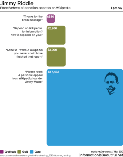 "thedailywhat:  Infographic of the Day: Information lover David McCandless put together this quick diagram illustrating the effectiveness of donation appeals on Wikipedia. McCandless writes:  Like me, you might also have thought ""Woah – Wikipedia-founder Jimmy Wales looks like Michael Bolton's older, womanizing brother."" Okay maybe not that *exact* thought. But perhaps you wondered how such a dating site facial could possibly work as an appeal? As ever, the data tells a different story.  [infobeautiful.]"