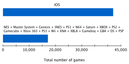 The staggering size of iOS's game collection