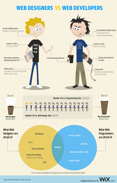 Web Designers vs. Web Developers (Infographic) This is easily the funniest/stereotypical-on-some-level infographic I've seen in a while… and so painfully true on so many levels.