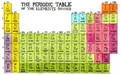 Periodic Table of Elements, Revised via Boing Boing