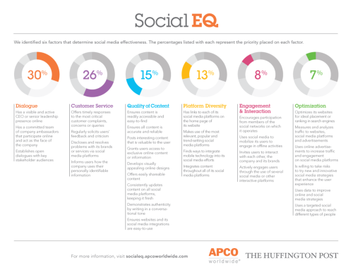 Interesting stuff via socialeq.apcoworldwide.com