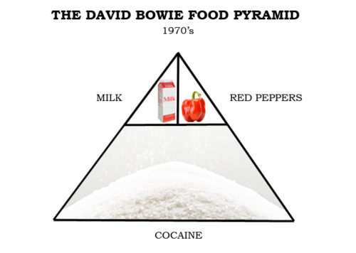 """At the height of his cocaine addiction, David Bowie weighed only 95 pounds, hardly a healthy weight for 5'11"". He later said that he spent most of the mid-Seventies trying to perfect telekinesis and trying to keep Jimmy Page and witches from stealing his soul.""   …huh…ive been looking for a diet that suits me"