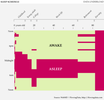 Cool data visualization of sleep schedules through the ages.