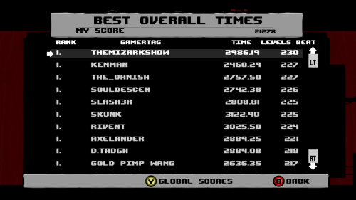Holy shit. I'm number one on the Steam SMB leaderboards right now …I have apparently played way too many hours of this game.