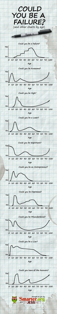ilovecharts:  Could you be a failure? (and other charts by age) via Jess and insanecorgi