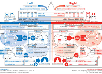 Left vs Right: US Political Spectrum (by upload)