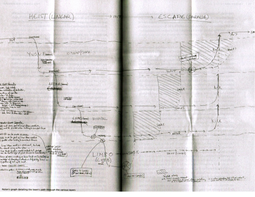 Christopher Nolan's hand-drawn Inception dream layers map explains everything Well… close to everything. A tiny sliver of everything. Something. You can read the interview with In Contention from whence this came as it's quite interesting, but it still doesn't really explain a whole lot about the map. WE NEED TO GO FURTHER. Via