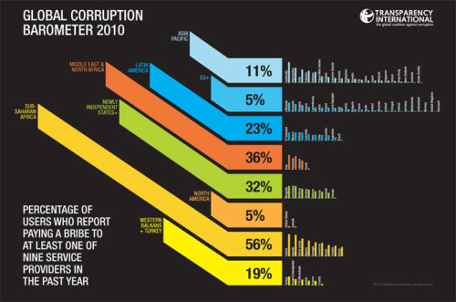 almas88:  One person in four worldwide has paid a bribe during the past year, according to a study released on Thursday to mark International Anti-Corruption Day.   Poll: World is getting more corrupt - Al Jazeera