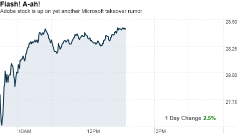 "Chart: CNNMoney.com Adobe's stock is getting a nice bump today and people on StockTwits are citing the age-old gossip about Microsoft looking to buy the company. @oktobernv quips: ""$MSFT for $ADBE chatter again. Is that 3 or 4 times so for THIS year?"" Still, this may be a classic case of where there's smoke, there's fire. After all, The New York Times reported in October that Adobe CEO  Shantanu Narayen and Microsoft CEO Steve Ballmer held a ""secret"" meeting to talk about partnerships. At the time, I joked on Tumblr (back when we were  ""secretly"" posting to an audience of about 5 readers) that Narayen and Ballmer could try and one-up each other about their hatred of Apple and Steve Jobs.  So if anyone has word on another ""secret"" pow-wow between Narayen and Ballmer, please do let me know. - Paul"