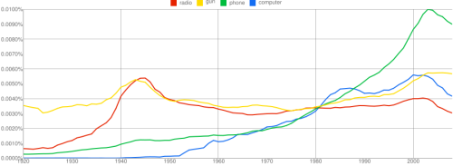 Popular plot devices in English fiction, 1920-2010 (via Danny O'Brien).