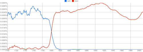 ngrams:  When the long s fell out of use: beft, best (English) by me  People need to watch this video and learn the story!http://youtu.be/5l4cA8zSreQ