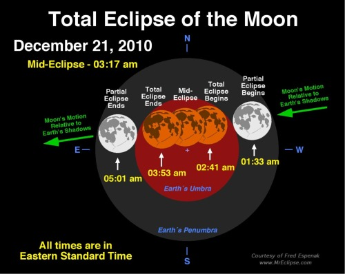 ilovecharts:  nprfreshair:  From beginning to end, the eclipse will last about three hours and  twenty-eight minutes. For observers on the east coast of the U.S. the  eclipse lasts from 1:33am EST through 5:01 a.m. EST. Viewers on the west  coast will be able to tune in a bit earlier. For them the eclipse  begins at 10:33 p.m. PST on December 20 and lasts until 2:01am PST on  Dec. 21. Totality, the time when Earth's shadow completely covers the  moon, will last a lengthy 72 minutes. (via NASA) You going to watch?   Well, are you?