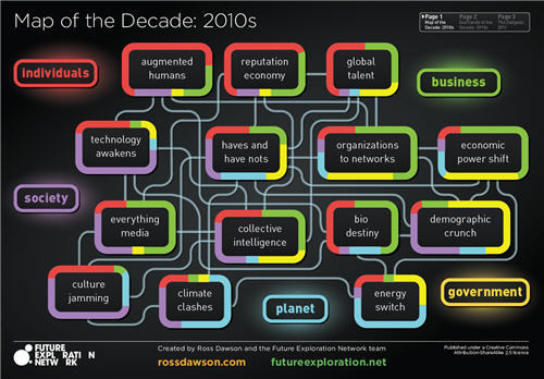 Map of the Decade, ExaTrends of the Decade, and the Zeitgeist for 2011 - Trends in the Living Networks It is traditional at the turn of the year to look forward at what is to come. We have crystallized our thinking on the year ahead and the decade of the 2010s in a new 3-page visual landscape. Note on ExaTrends: Given the exponential pace of change of today we are far beyond a world of MegaTrends. Exa is the prefix meaning 10 to the power of 18, following Mega, Giga, Tera, and Peta. As such Exa is Mega cubed.