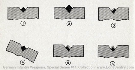 youmightfindyourself:  Iron sights on German Lugers. (1) illustrates correct sight picture;  (2), firing high; (3), low and right; (4), low and right; (5), lower left; (6), low shot.
