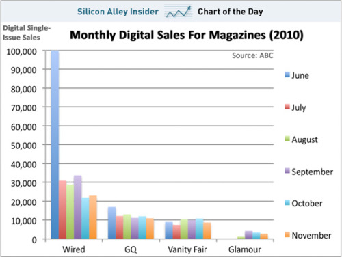 This is a chart. This chart shows iPad magazine sales for 2010. There appears to be a trend. Elsewhere, it's written that iPad magazine sales aren't as bad as they seem.