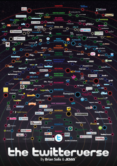 The Twitterverse : La galaxie des applications Twitter via Blog du modérateur