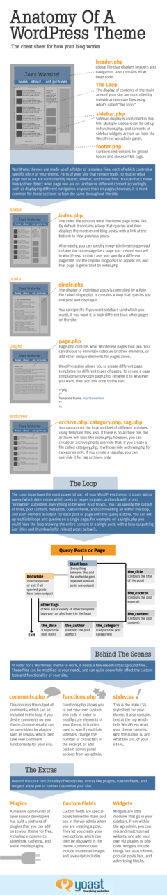Anatomy of a Wordpress Theme