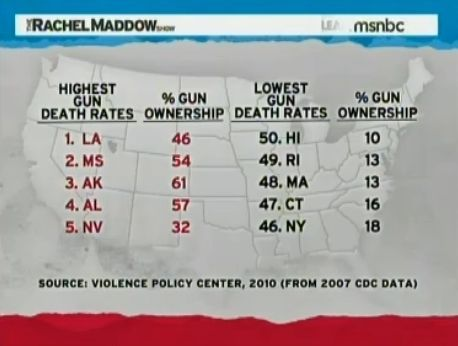Gun Death Rates vs Gun Ownership