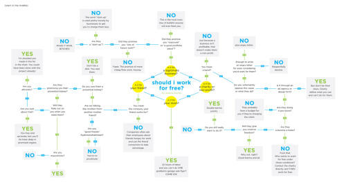 """Should I work for free?"" is this super hysterical flow chart from www.shouldiworkforfree.com. My Favorite part: that there's a ""Non F-Bomb Version"" and a ""Sailor Mouth Version"" Love Button!"