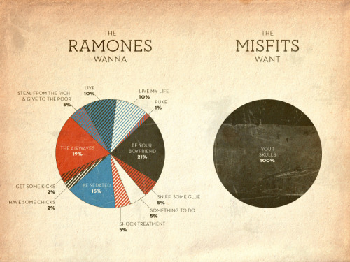 What The Ramones want vs. what The Misfit want. #punk_perfection
