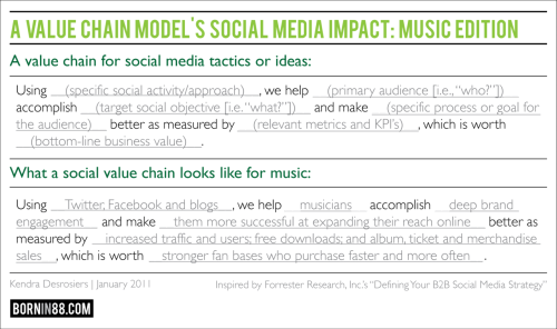 [Hi-Res Figure]: A Social Value Chain Model: Music Ed. Story here.