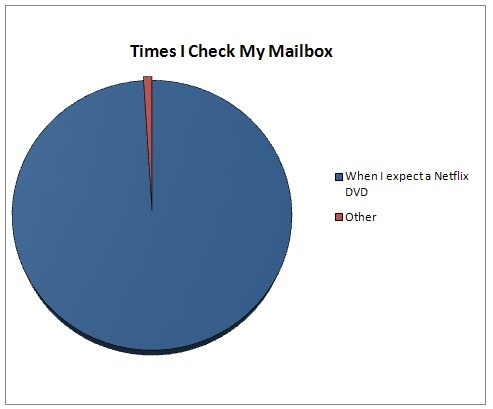 What's the point if there isn't a DVD waiting for me? via Sarah