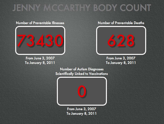 jtotheizzoe:  Behold, The Jenny McCarthy Body Count Don't let the anti-vax movement tick those numbers up any higher.