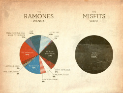 The RAMONES / The MISFITS by Grayhood