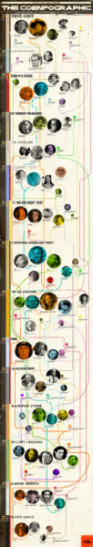 courtenaybird:  Infographic: The Coen Brothers' Menagerie of Actors   the coenfographic