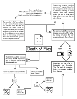 """death of files"", the infograph edition, tell me if it makes sense, its my hw for thursday"