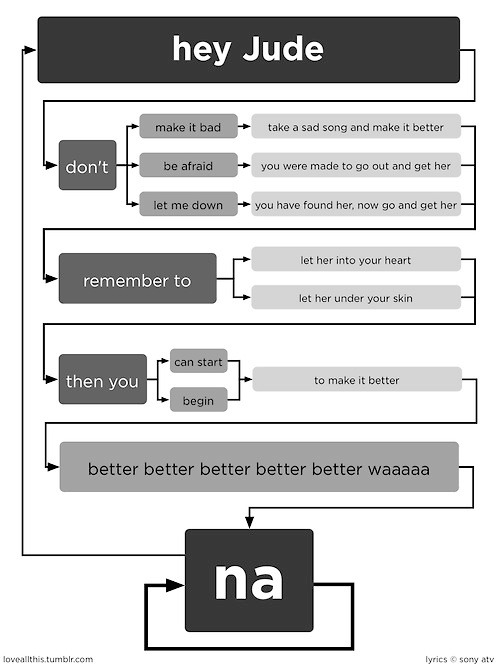 your-news-feed:  For all of you studying computer science. A flow chart.  LOL