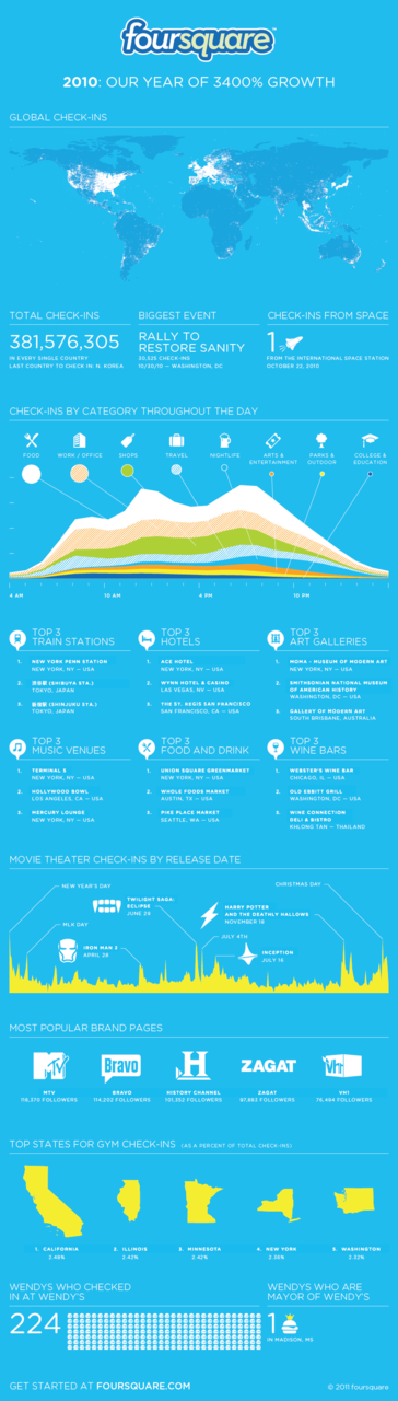 The foursquare 2010 Infographic