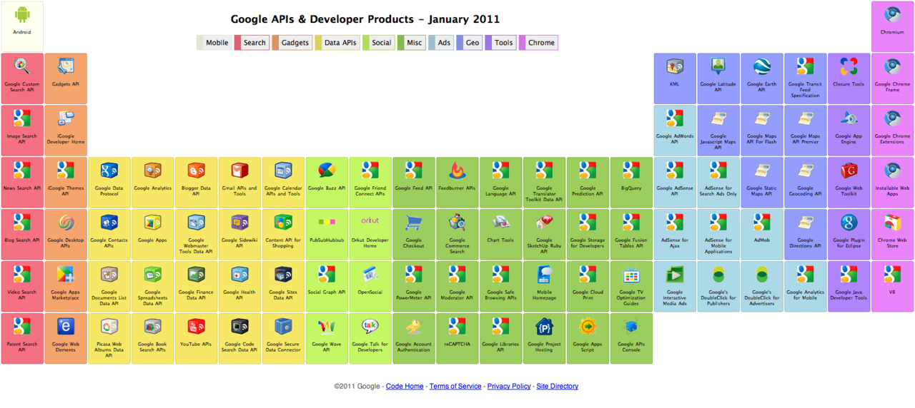 Google's Periodic Table of APIs