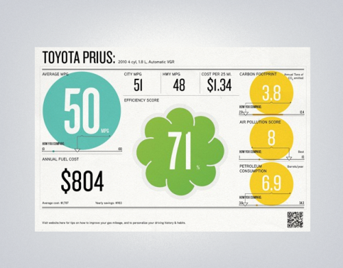 prettyclever:  Liz Meyer: AOL Autos - EPA Label Redesign (via @jessicahische)