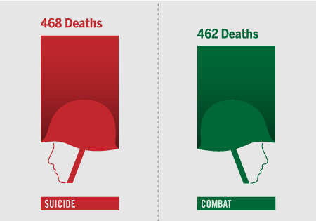 columnfive:  More U.S. soldiers killed themselves than died in combat in 2010 Via good.is Read Full Article here
