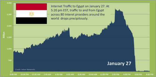 "How quickly did Egypt's internet completely disappear? This is how quick the Interwebs died in Egypt: ""It's probably a phone call that goes out to half a dozen folks who enter a line on a router configuration file and hit return,"" said Craig Labovitz, chief scientist for Arbor Networks. ""It's like programming your TiVo - you have things that are set up and you delete one. It's not high-level programming."" Basically, Egypt is not a country with a ton of pipe, so it's far easier to shut them down than, say, the U.S. Still, though, it's utterly shocking how quickly it just disappeared. (image via Google's Tim Bray) source Follow ShortFormBlog"