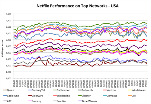 Top Netflix streaming performance by ISP (usa). via 2.bp.blogspot.com