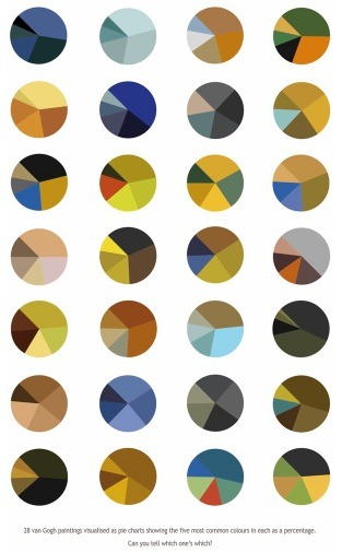 Pie Charts of Vincent Van Gogh Paintings -Arthur Buxton via crystalsocialmedia, jukaswo, noimspartacus & enomalas