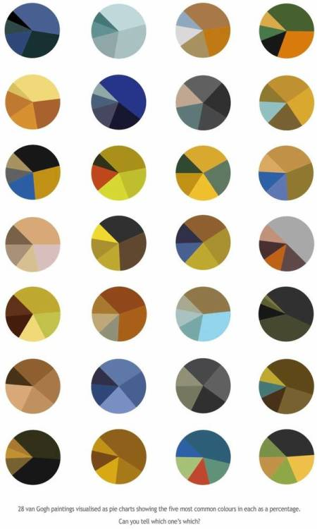 Van Gogh color pie charts.