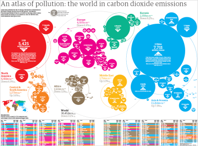 World carbon dioxide emissions data by country  humanscalecities: