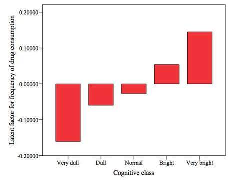 """The following graph shows the association between childhood general intelligence and the latent factor for the consumption of psychoactive drugs, constructed from indicators for the consumption of 13 different types of psychoactive drugs (cannabis, ecstasy, amphetamines, LSD, amyl nitrate, magic mushrooms, cocaine, temazepan, semeron, ketamine, crack, heroin, and methadone).  As you can see, there is a clear monotonic association between childhood general intelligence and adult consumption of psychoactive drugs.  ""Very bright"" individuals (with IQs above 125) are roughly three-tenths of a standard deviation more likely to consume psychoactive drugs than ""very dull"" individuals (with IQs below 75)."" -queanali"