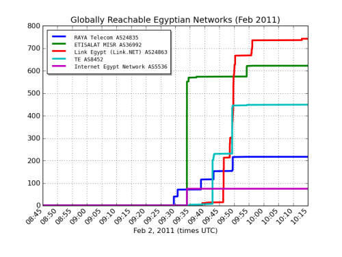 laughingsquid:  Egypt Returns To The Internet