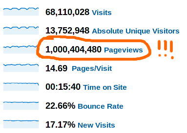 "laughingsquid:   Reddit Tops a Billion Pageviews a Month  ""You know what's cool?"" ""What? You?"" ""1 billion page views."""